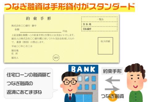 つなぎ融資の契約
