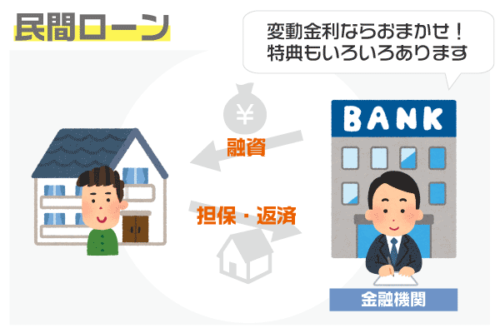 民間金融機関の住宅ローンの特徴