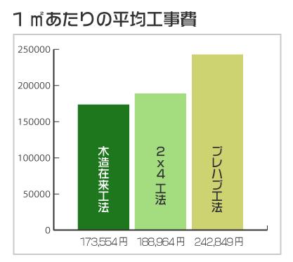木造軸組工法(在来工法)の平均工事費