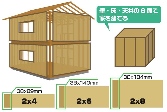 木造枠組壁工法(2x4、2x6)の解説