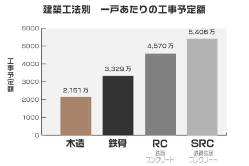 建築工法別工事予定額グラフ