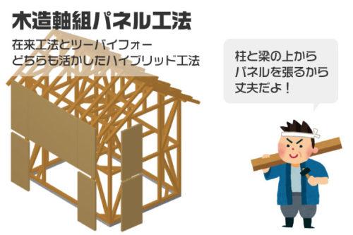木造軸組パネル工法の概要