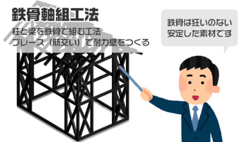 鉄骨軸組工法の解説