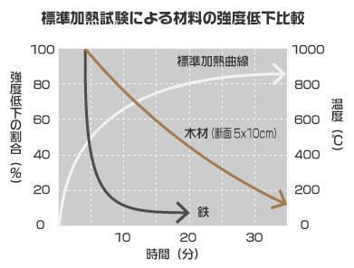 木材・鉄の加熱による強度低下比較