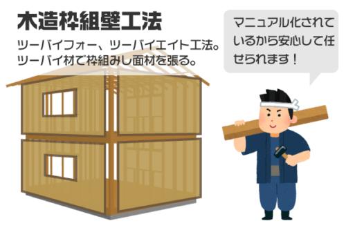 建築工法 木造枠組壁構法/ツーバイフォー工法
