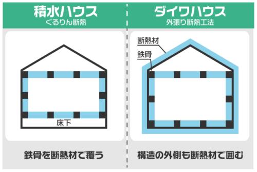 積水ハウスとダイワハウスの断熱材の入れ方の違い
