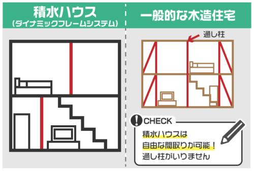 積水ハウス 柱・耐力壁の位置統一が不要のため、各階の間取も自由に変更可能