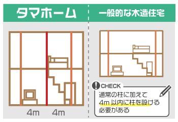柱位置による間取設計の制約