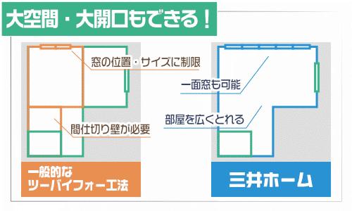 三井ホーム 大空間と大開口も可能