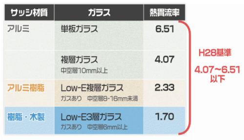 平成28年省エネ基準と窓の熱貫流率