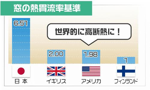 海外と日本の窓の基準
